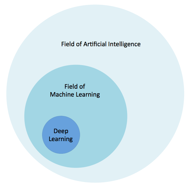 The artificial intelligence, machine learning, and deep learning relationship
