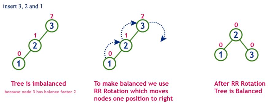Right rotation example