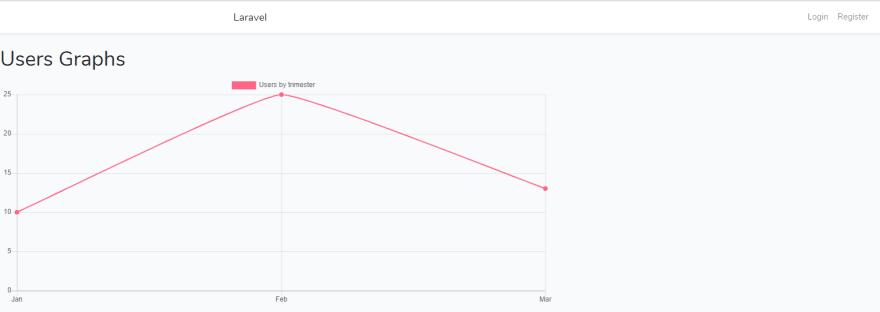 Use Laravel charts in Laravel  - DEV Community 👩 💻👨 💻