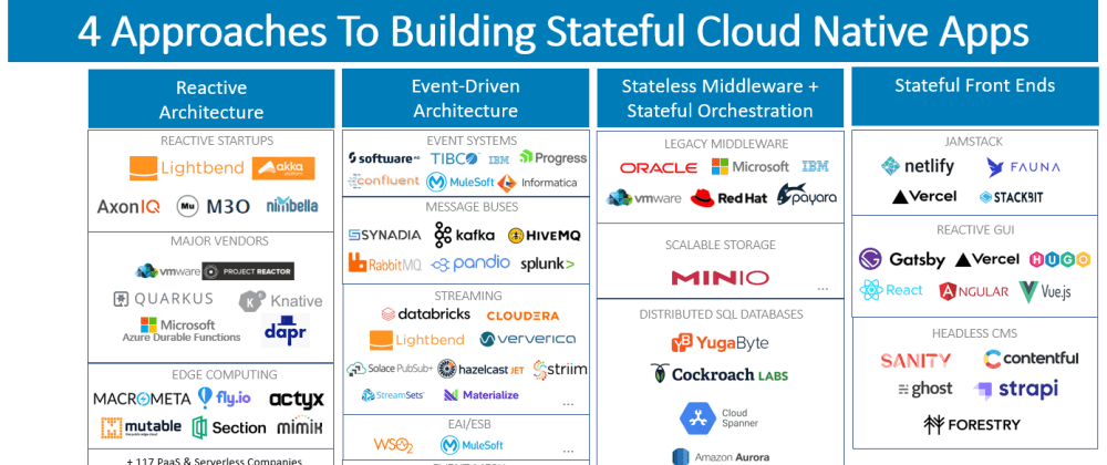 Cover image for Introducing the Cloud Native Development Landscape