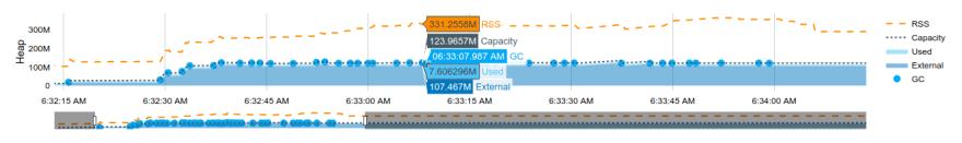 Captura de pantalla de la tabla de tamaño de conjunto residente