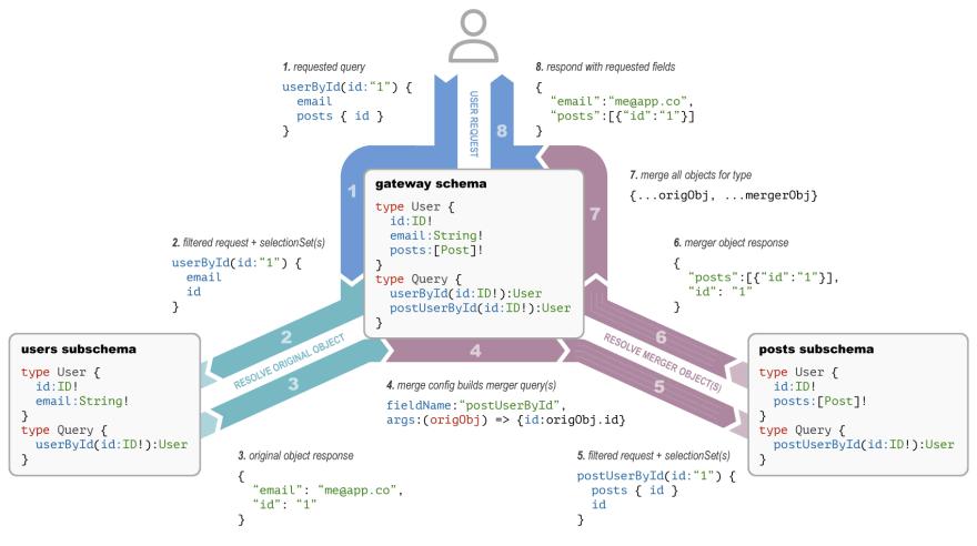 Type Merging Flow
