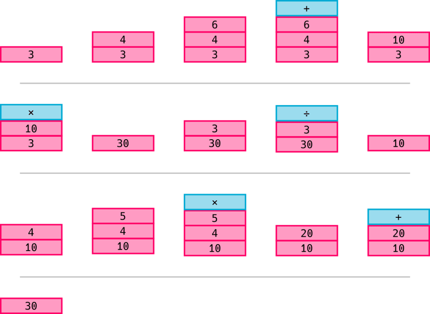 Process complex tree on the stack: 3 × (4 + 6) ÷ 3 + 4 × 5