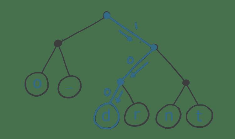 Huffman Tree encoding 'd'