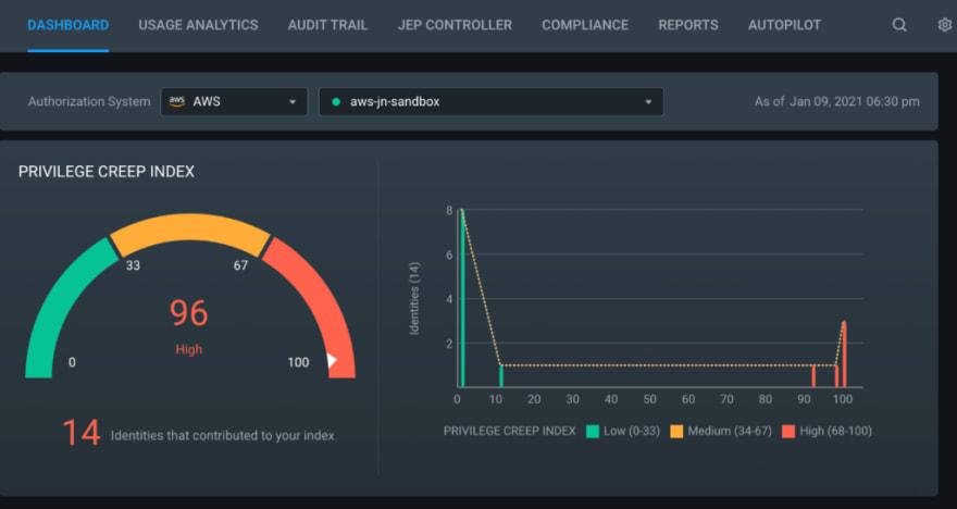 CloudKnox: Cloud Infrastructure Entitlement Management CIEM