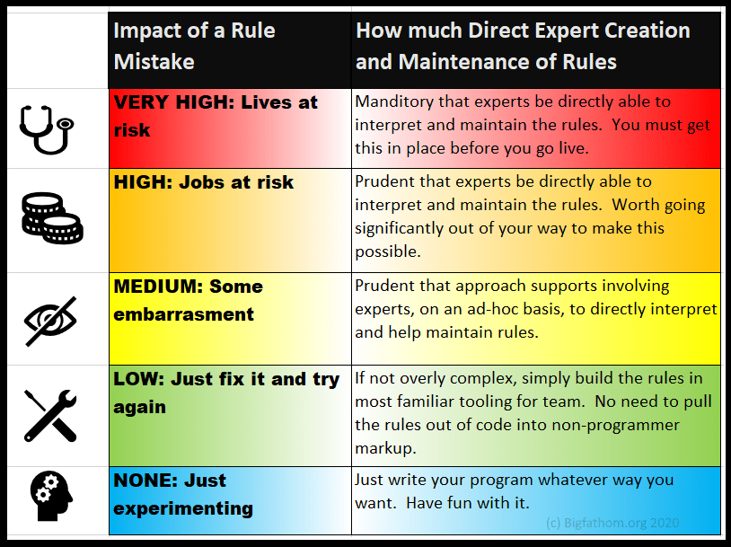 Decision guide for when to invest in non-programmer expert rule creation and maintenance