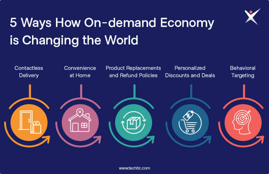 5 Ways How On-demand Economy is Changing the World