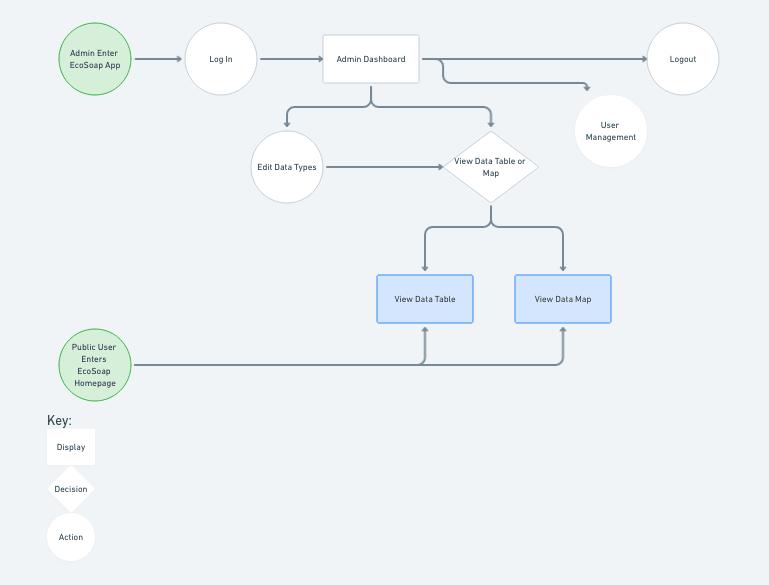 App user flow diagram