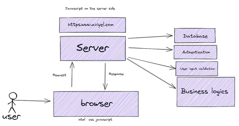 server-side js