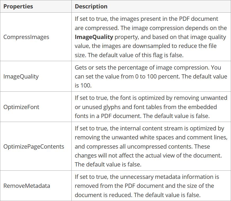 PDF compression properties and description