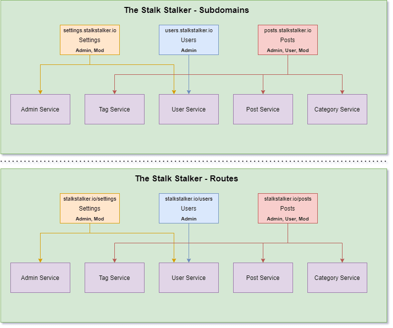 Examples of subdomains vs routes
