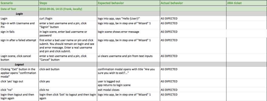 Screenshot of a spreadsheet showing testing conditions and outcomes