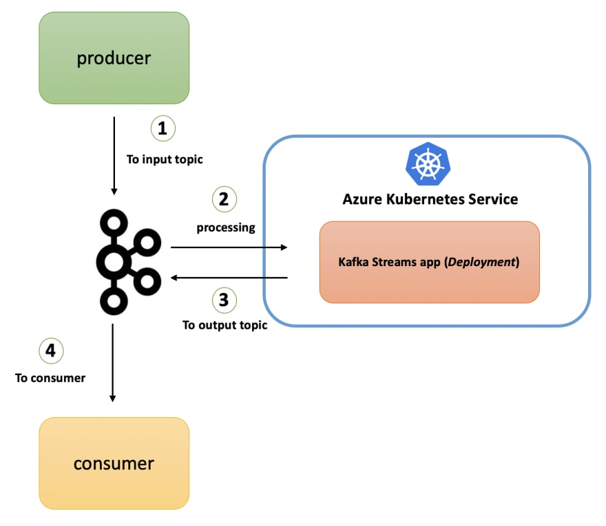 How to develop a Kafka Streams application for data