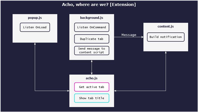 The functions Get active tab and Show tab title appear a single time inside a new file called acho.js and are shared with popup.js, background.js, and content.js