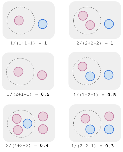 Example measurements of cohesion