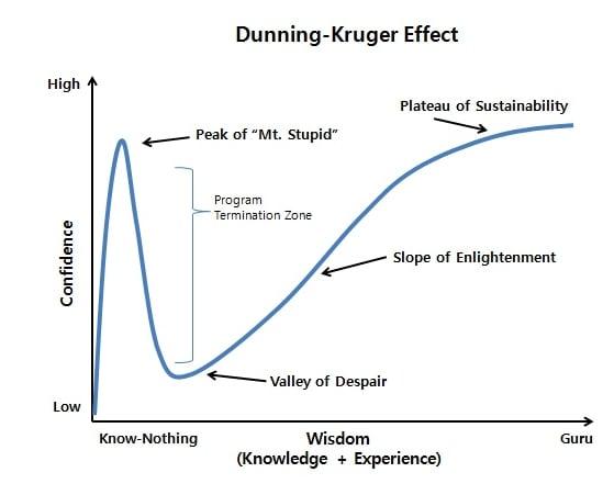 Dunning-Kruger Effect