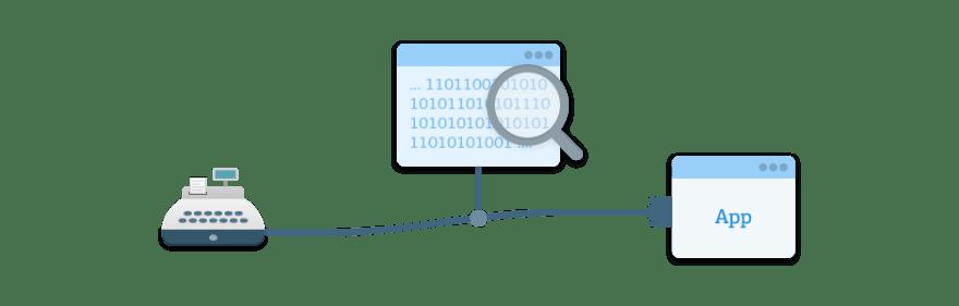 Test and analyze COM port data