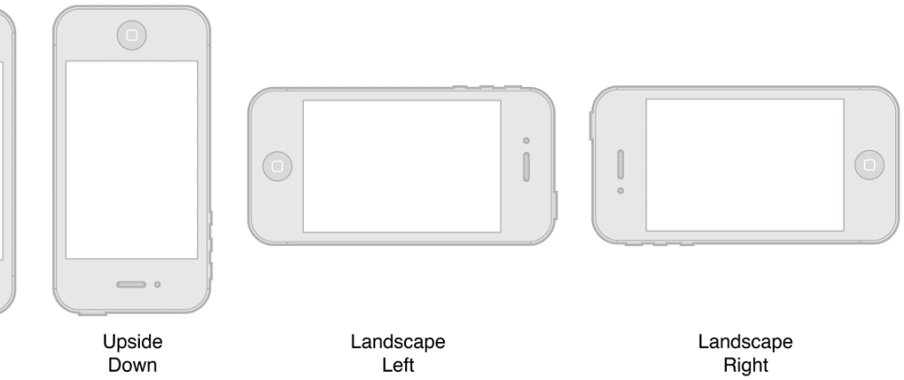 Cover image for Different Layouts in Portrait and Landscape Orientations