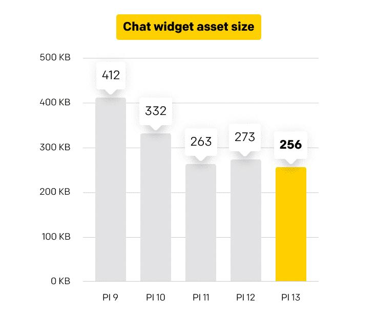 chat widget asset size chart
