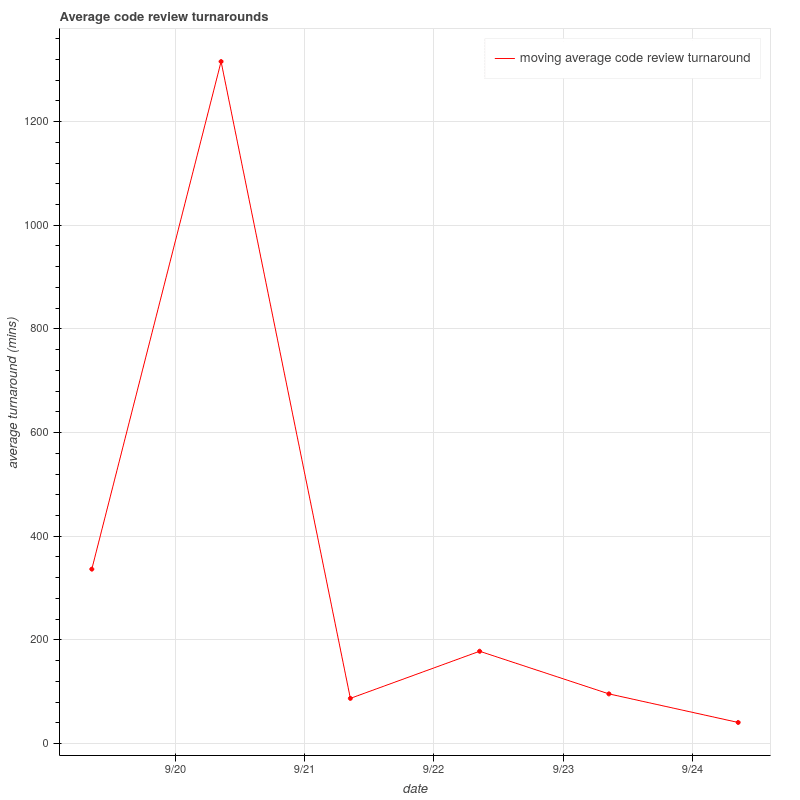 sample_plot