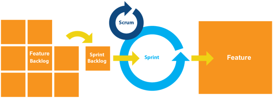 Scrum Cycle
