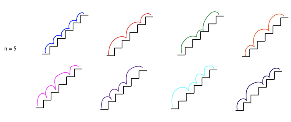 Cover image for The Climbing Staircase Problem: How to Solve It, and Why the Fibonacci Numbers are Relevant