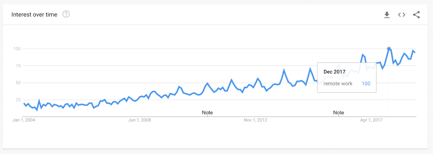 """The search volume for """"remote work"""" over time."""