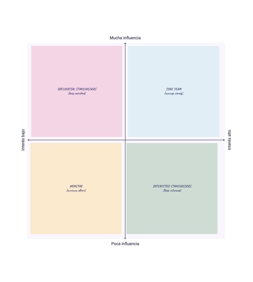 Matriz 2x2 con nivel de influencia y nivel de importancia