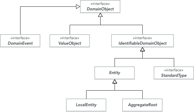 Hierarchy of base classes and interfaces for different domain objects