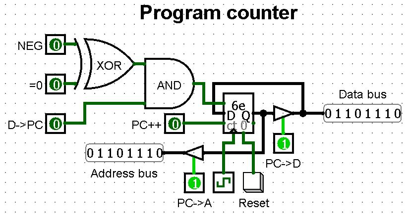 program counter diagram