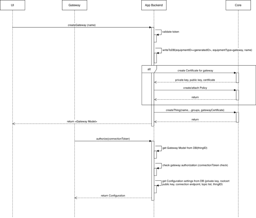 Sequence Diagram after refactoring<br>