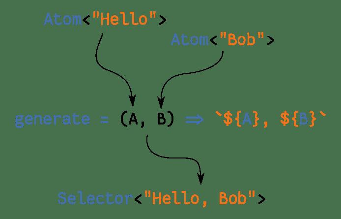 """Um fluxograma demonstrando dois átomos (intitulados """"hello"""" e """"bob"""") sendo canalizados para um seletor, com a saída se tornando """"Hello, Bob"""""""