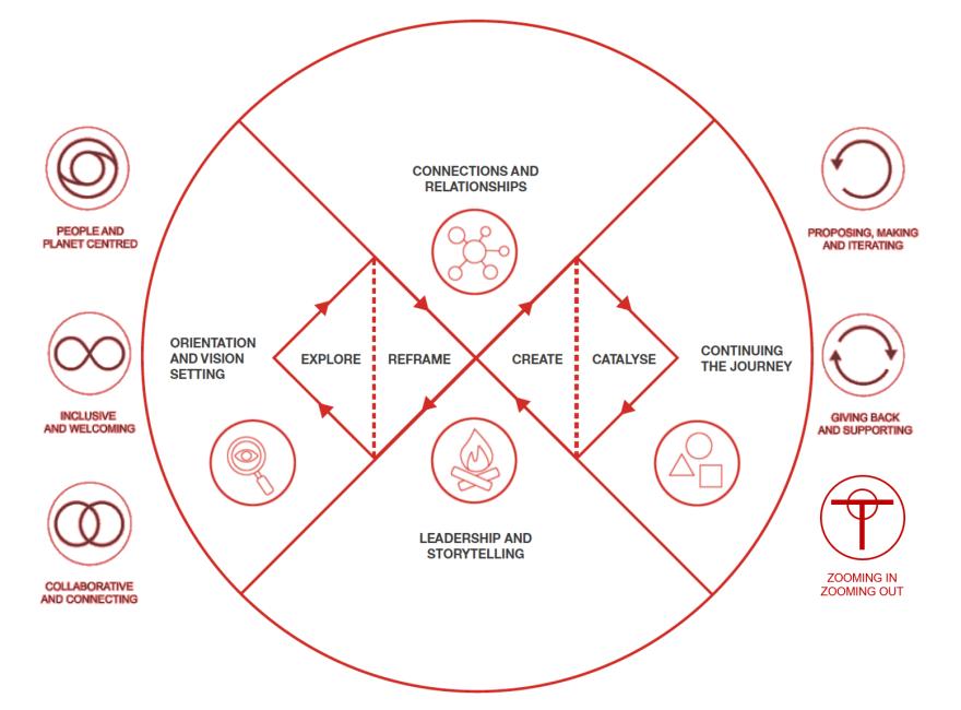 Systemic Design Framework