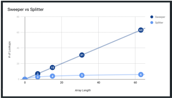 Graph of Sweeper vs Splitter searches.
