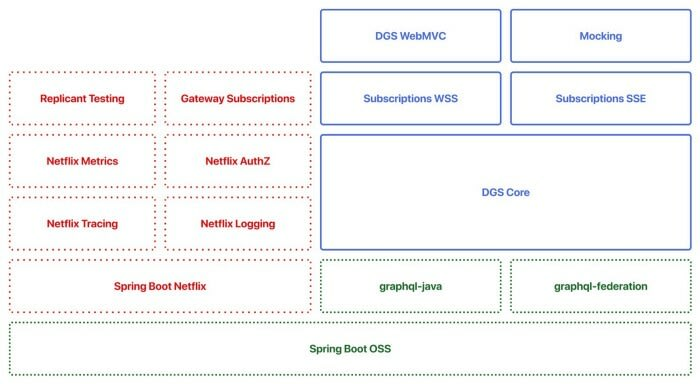 DGS Framework with Netflix and OSS modules