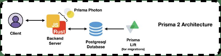 Prisma 2 Architectural diagram.