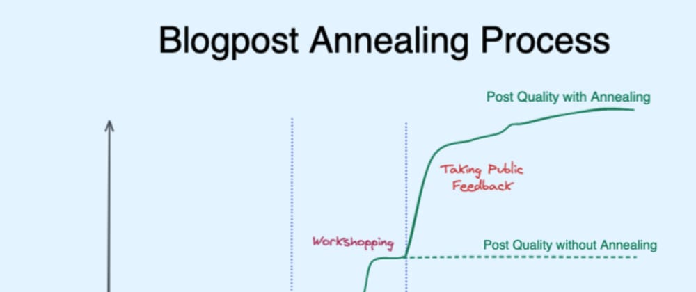 Cover image for Blogpost Annealing