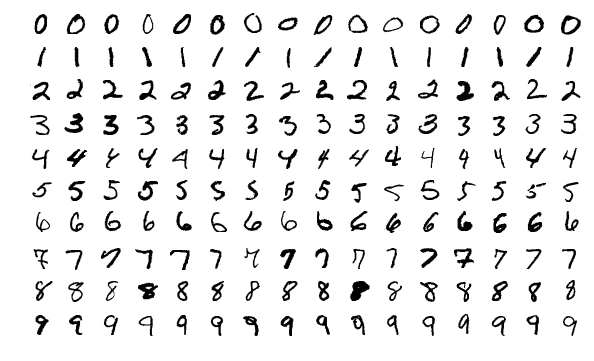 MNIST data examples