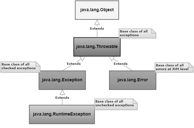 Top 20+ Java Interview Questions - DEV Community 👩 💻👨 💻