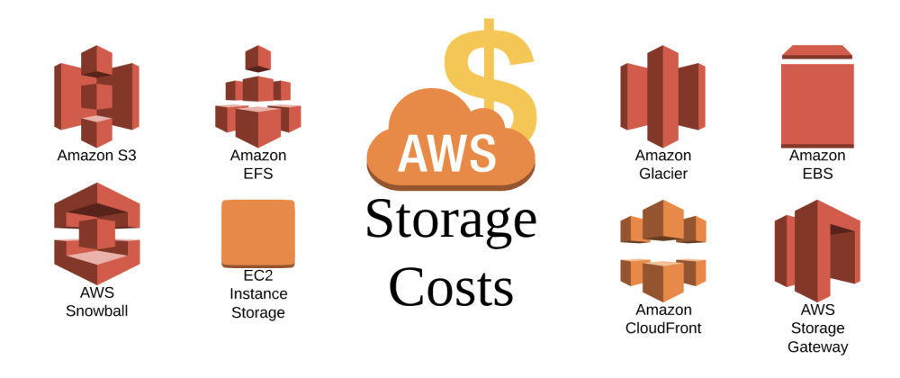 Cover image for AWS Storage Costs