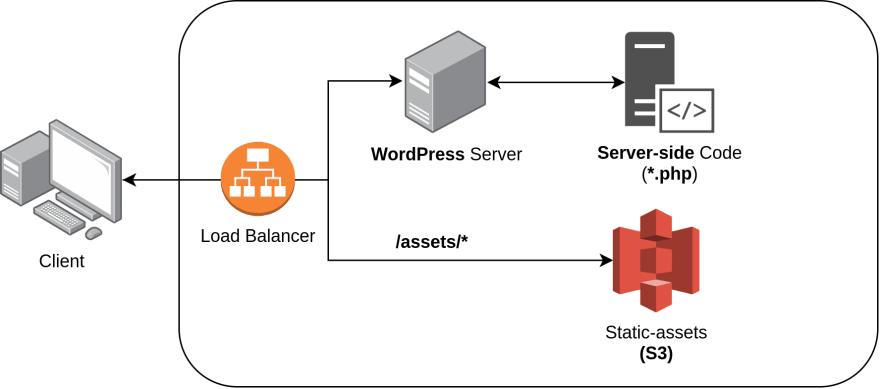 traditional WordPress architecture