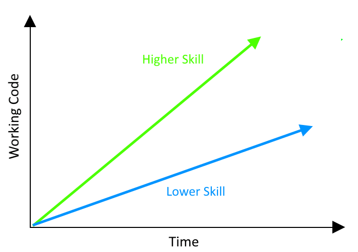 Skilled faster than less skilled