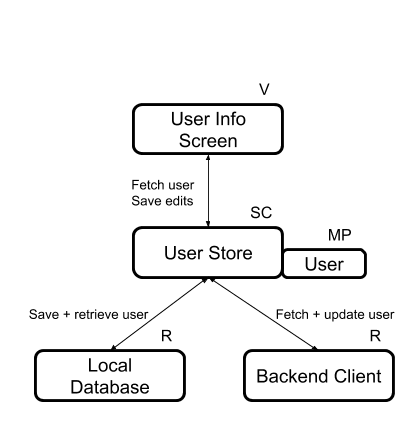 Basic Application Components