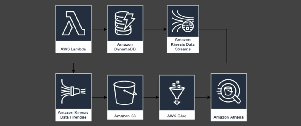 Cover image for Example how to analyze DynamoDB item changes with Kinesis and Athena created with Terraform