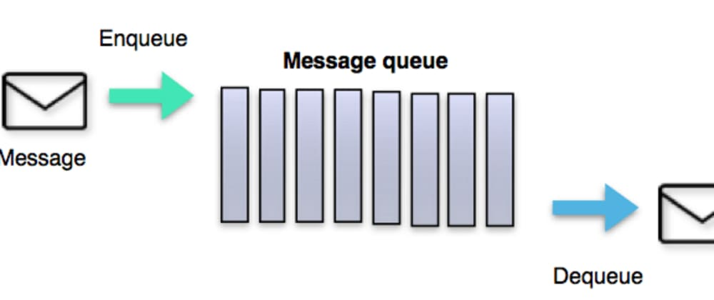 Cover image for Asynchronous Communication: Offload expensive operations to your message queues