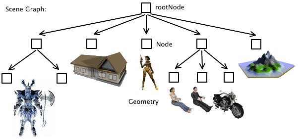 Example of a scene graph