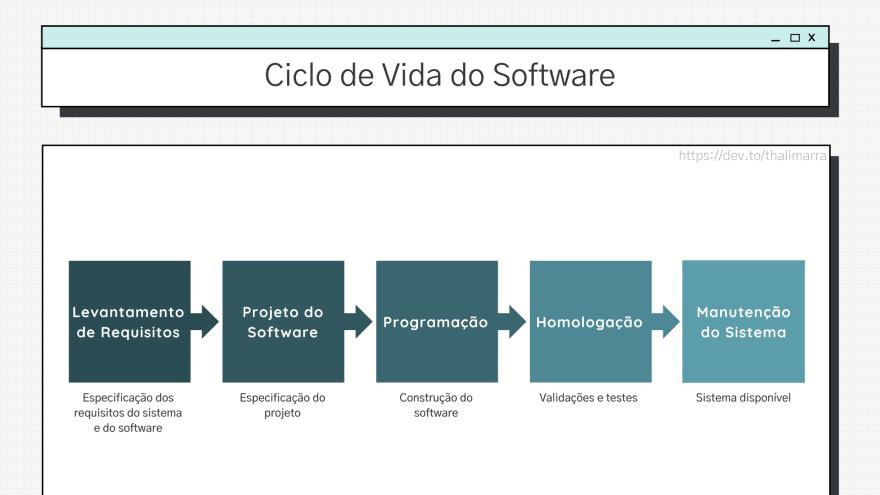 Ciclo de vida do software: levantamento de requisitos, projeto do software, programação, homologação e manutenção do sistema