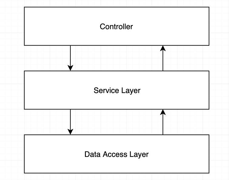 3 layer pattern