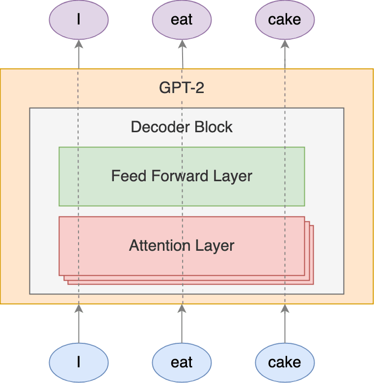 Attention Layer in GPT-2