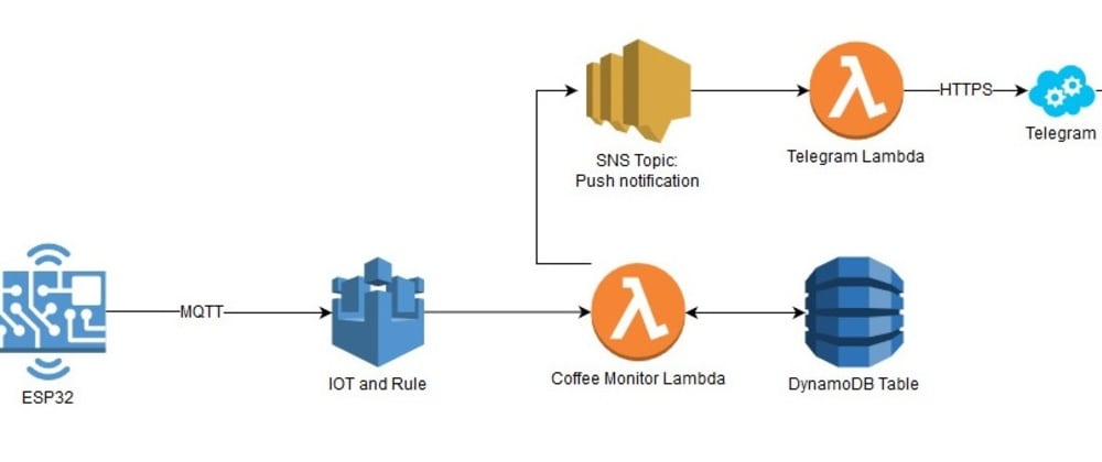 Cover image for AWS IoT Coffee Monitor – Part 1